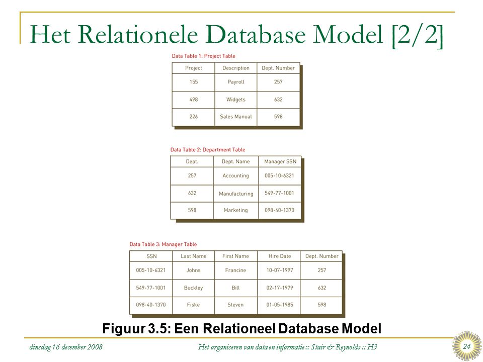 Het Relationele Database Model [2/2]